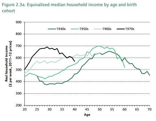 Equalized cohort Income UK