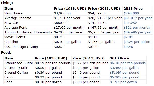 Inflation Vs Actual