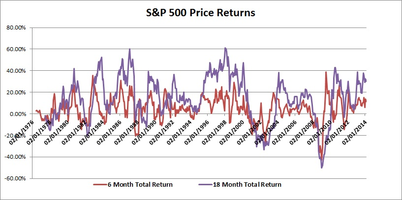 Rolling S&P 500 Returns