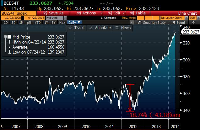 Spain 10 Y Total Return