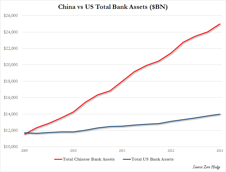 US vs China Bank Assets