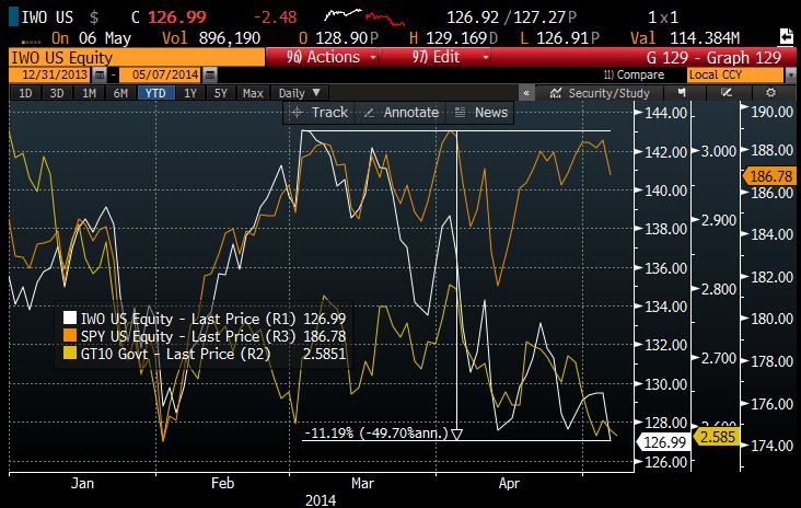 Russell and 10Y vs SPY