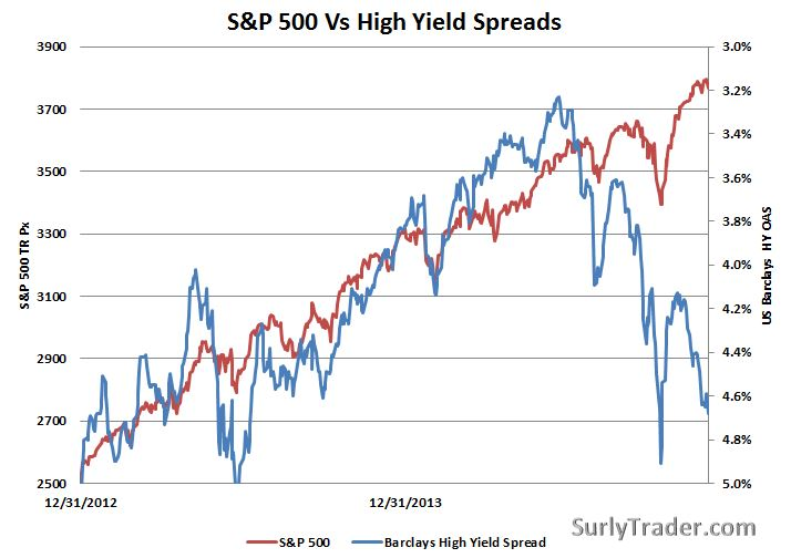 High Yield vs S&P 500