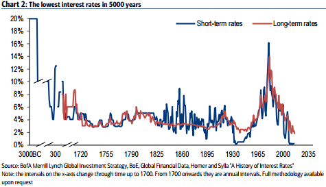 Lowest Interest Rate in 5000 years