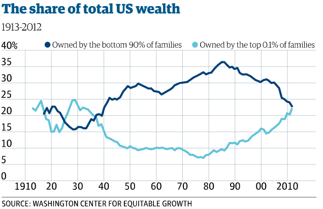 Share of Total US Wealth